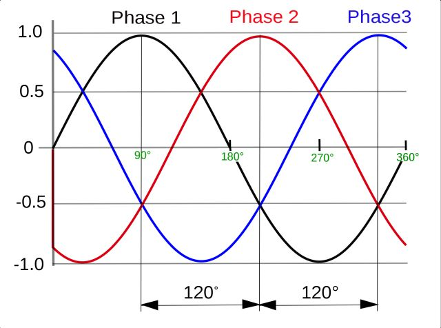 3 phase AC waveform 640