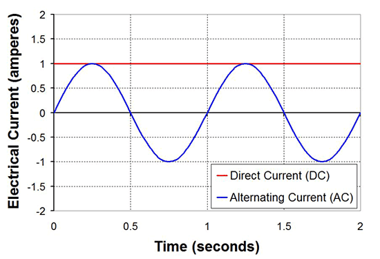 AC DC current graph